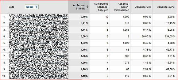 profitable Inhalte herausfinden - Adsense und Analytics