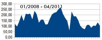 Google AdSense Einnahmen im April 2011