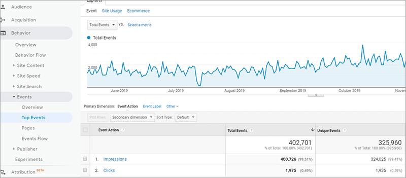 Google Analytics Daten erfassen