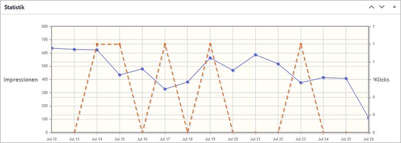 Banner Views und Klicks mit Advanced Ads - Tracking Addon Review