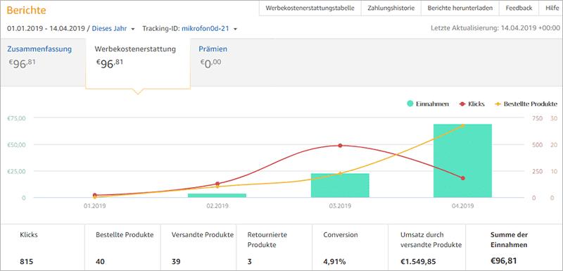 Meine Mikrofon-Nischenwebsite nach 6 Monaten - Amazon Partnerprogramm