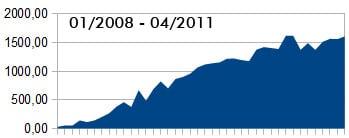 Direktvermarktung Einnahmen im April 2011