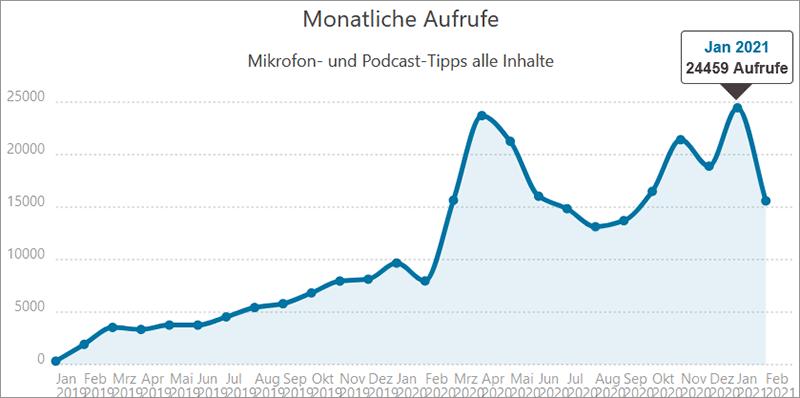 Besucherzahlen ... Mikrofon und Podcast Website Rückblick