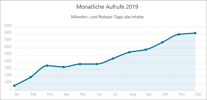 Besucherzahlen Nischenwebsite 2019