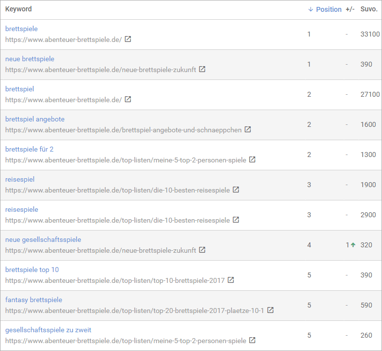 Google Rankings - Blog Case Study Teil 22