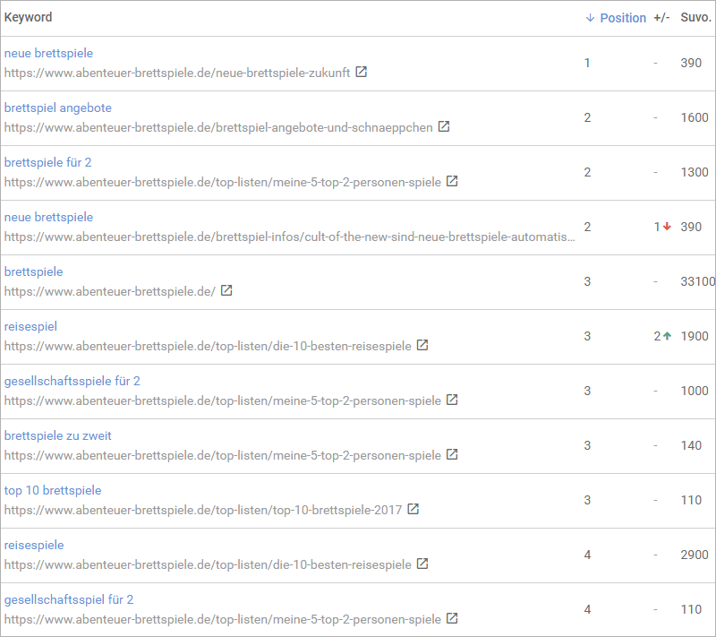 Google Rankings im Oktober