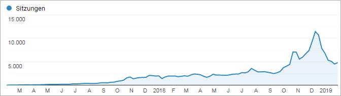 Traffic von Google - Blog Case Study Teil 22