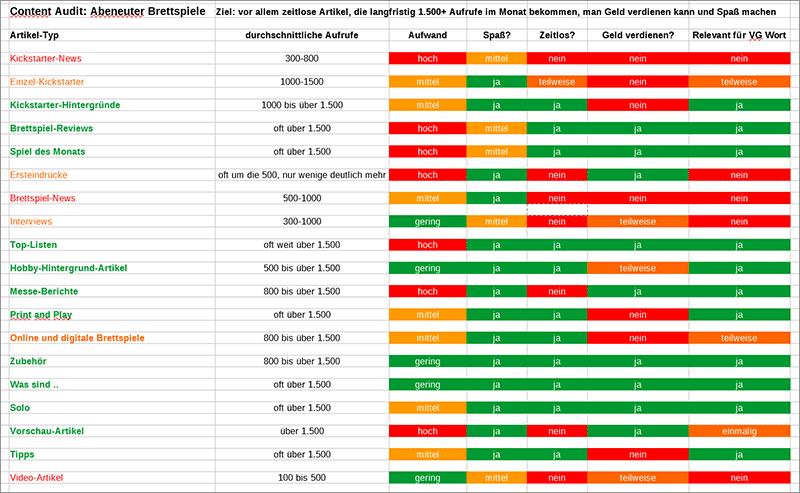 Top 4 Website Optimierungen für bessere Google Rankings, mehr Traffic und höhere Einnahmen