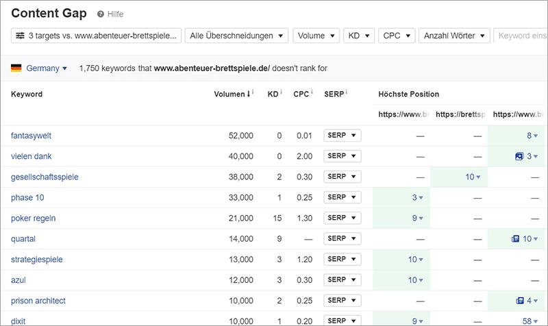 So findest du alles über eine fremde Website raus - Traffic, Rankings, Backlinks, Einnahmen der Konkurrenz