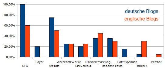 Einnahmequellen-Anteile deutscher und englischer Blogs
