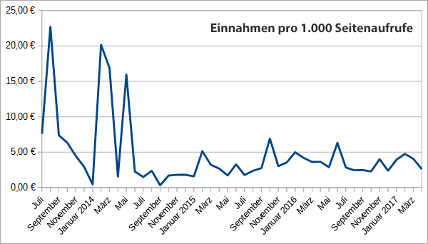 Entwicklung der Einnahmen pro 1.000 Seitenaufrufe - eCPM