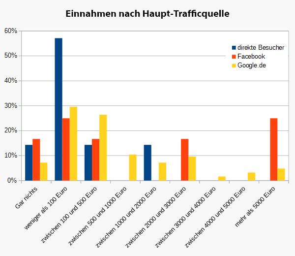 Einnahmen nach Haupt-Trafficquell