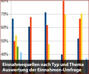 Einnahmequellen nach Website-Typ und Thema - Auswertung der Einnahmen-Umfrage