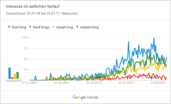 Sind Food-Blogs immer noch eine interessante Nische?