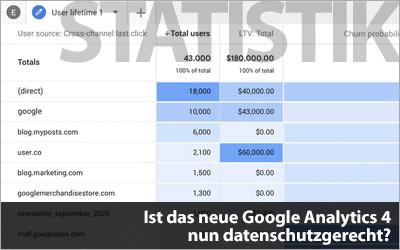 Ist das neue Google Analytics 4 nun datenschutzgerecht?