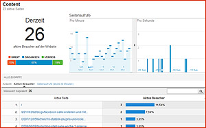 Google Analytics Echtzeit-Analyse