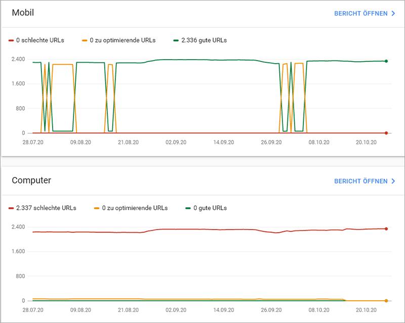 Optimierung der Google Core Web Vitals Werte - Selbständig im Netz