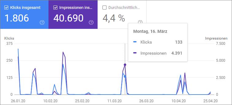 Google Discover als Traffic-Quelle - Abenteuer Brettspiele