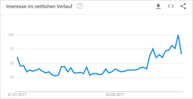 Interesse an Brettspielen über das Jahr