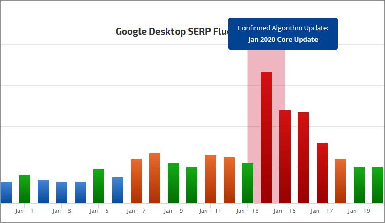 Google Update - Ranking-Veränderungen