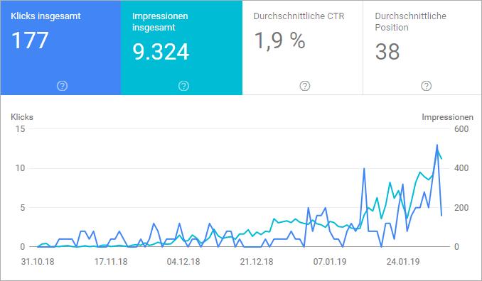 #011 - SEO und Vermarktung im Februar + Rankings und Traffic - Nischenseiten-Challenge 2018 Podcast