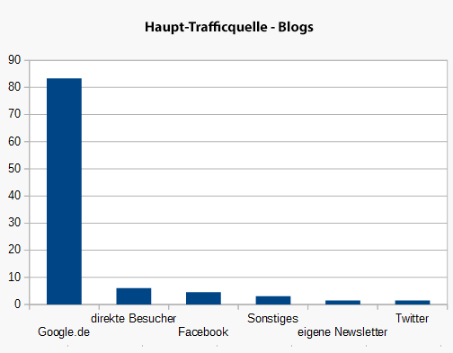 Haupt-Trafficquelle bei Blogs
