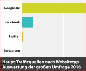 Haupt-Trafficquellen nach Websitetyp - Auswertung der großen Umfrage 2016