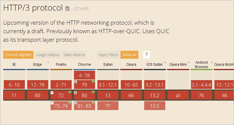 HTTP/3 - Ein neuer Standard kommt und was du jetzt schon wissen solltest!