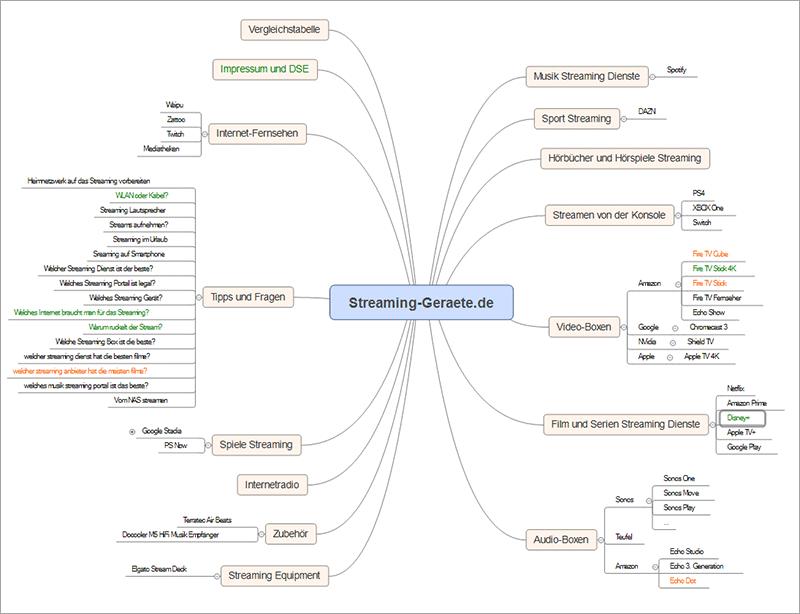 Mindmap mit Inhaltsideen