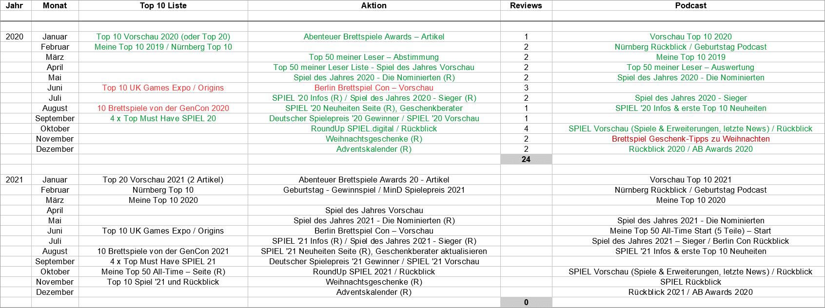 Wie man einen optimalen Jahresplan für Inhalte erstellt! - Beispiel