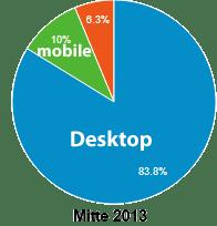 Mobile Nutzung SiN 2013