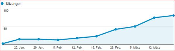 Mein neuer Blog - Traffic-Entwicklung