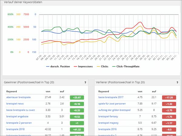 PageRangers im Test - Analyse- und Ranking-Tool im Langzeiteinsatz