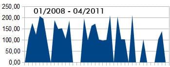 bezahlte Posts Einnahmen im April 2011