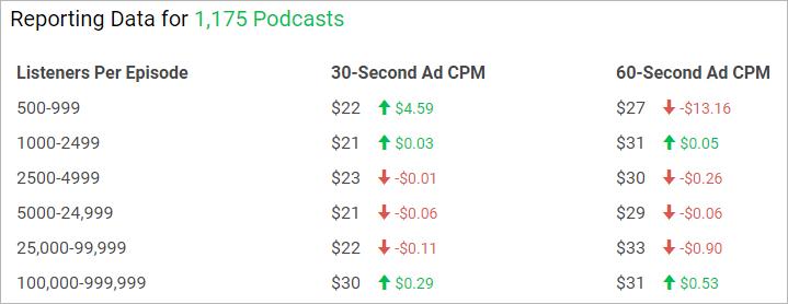 Wie viel verdient man als Podcaster pro Episoden-Download, Abonnent und View?