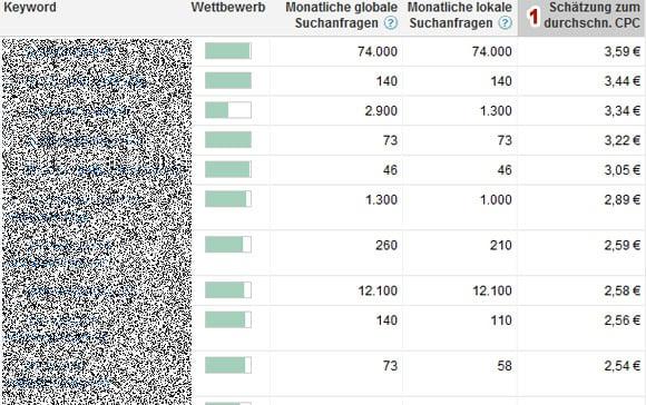 Profitable Keywords mit Google AdWords Keyword Tool