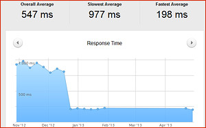 Response Time von Websites - Auswertung der Umfrage