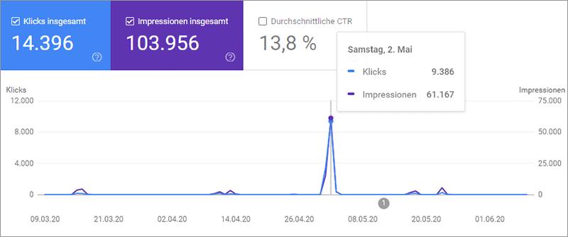 Search Console Google Discover