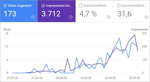 #1 Ranking in Google und gute Besucherzahlen - Der zweite Monat der Nischenseiten-Challenge 2020
