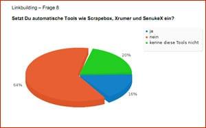 SEO Umfrage 2011 – Ergebnisse