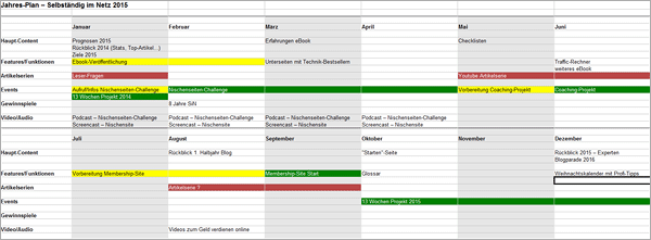 Schnelle und effiziente Website- & Blog-Verwaltung - Tools, Plugins, Best Practices und mehr