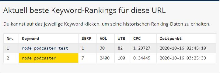 SERPBOT SEO Tool im Test - Rankings für URL