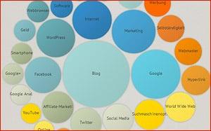 Beliebte Social Media Themen in den Netzwerken finden