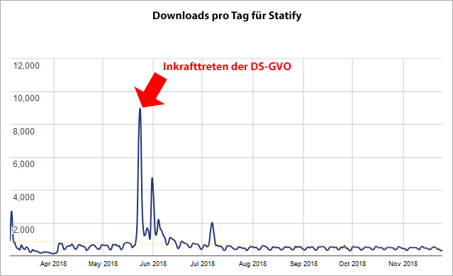Statify Downloads pro Tag