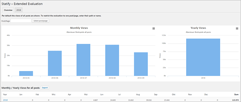 Statistiken datenschutzgerecht! - WordPress-Plugins im Vergleich zu Google Analytics