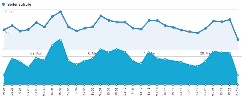 Website Statistiken datenschutzgerecht - WordPress-Plugins im Vergleich zu Google Analytics