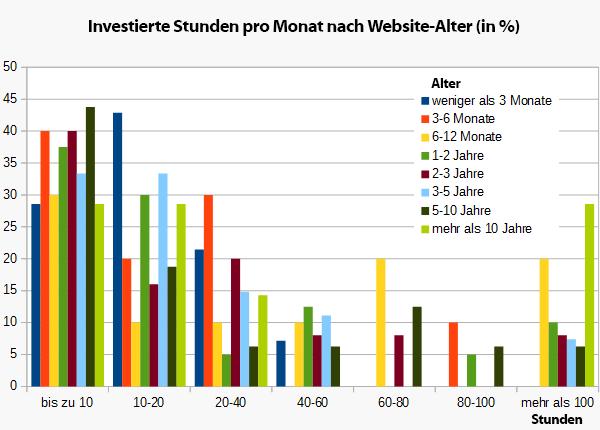 Investierte Stunden nach Alter der Website