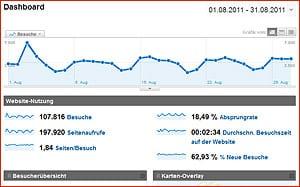 Google für Selbständige - Analytics