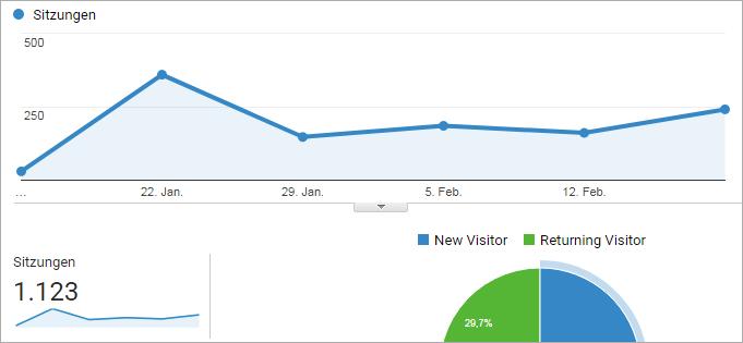 In 6 Wochen 1.000 Besucher auf einer neuen Website - So habe ich das gemacht!