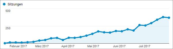 Traffic-Entwicklung von Google seit dem Start